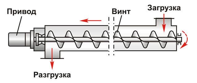 Характеристика винтового конвейера конвейер и печ